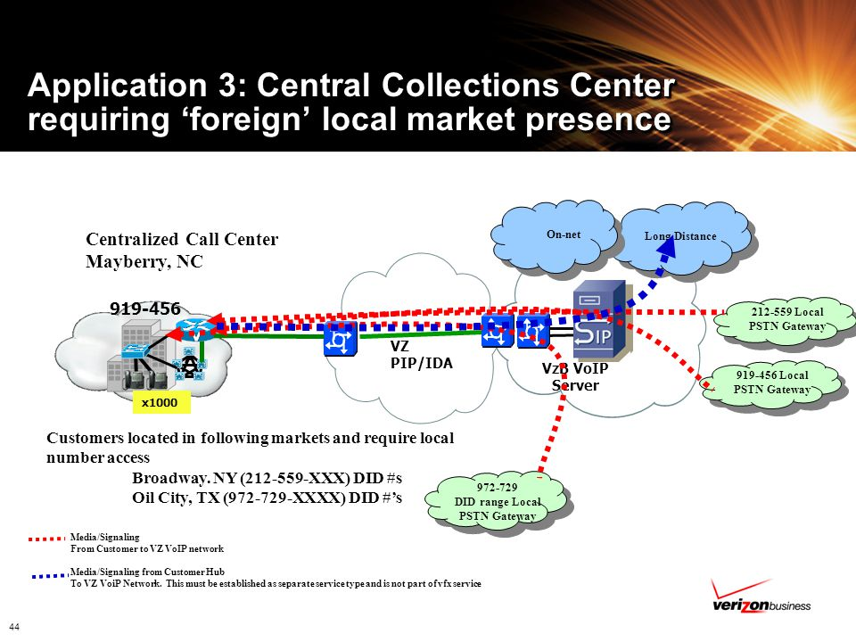 Application 3: Central Collections Center requiring 'foreign' local market presence