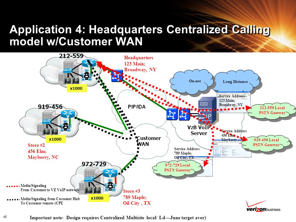 Application 4: Headquarters Centralized Calling model w/Customer WAN