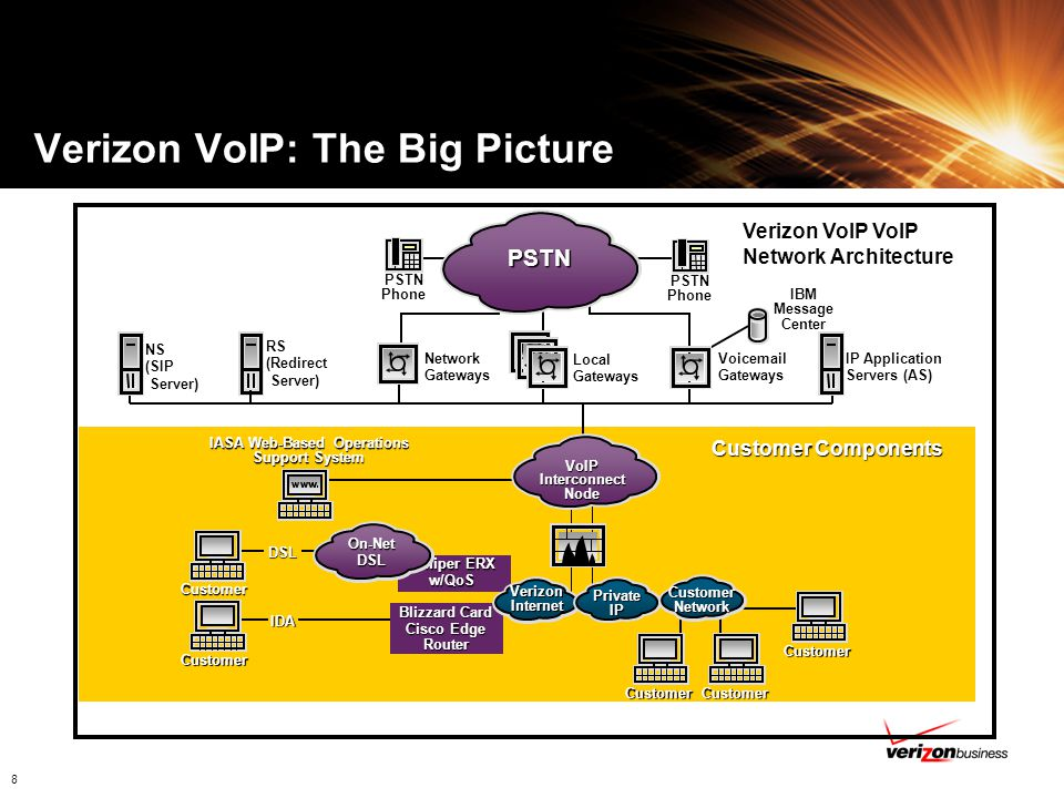 Verizon VoIP: The Big Picture