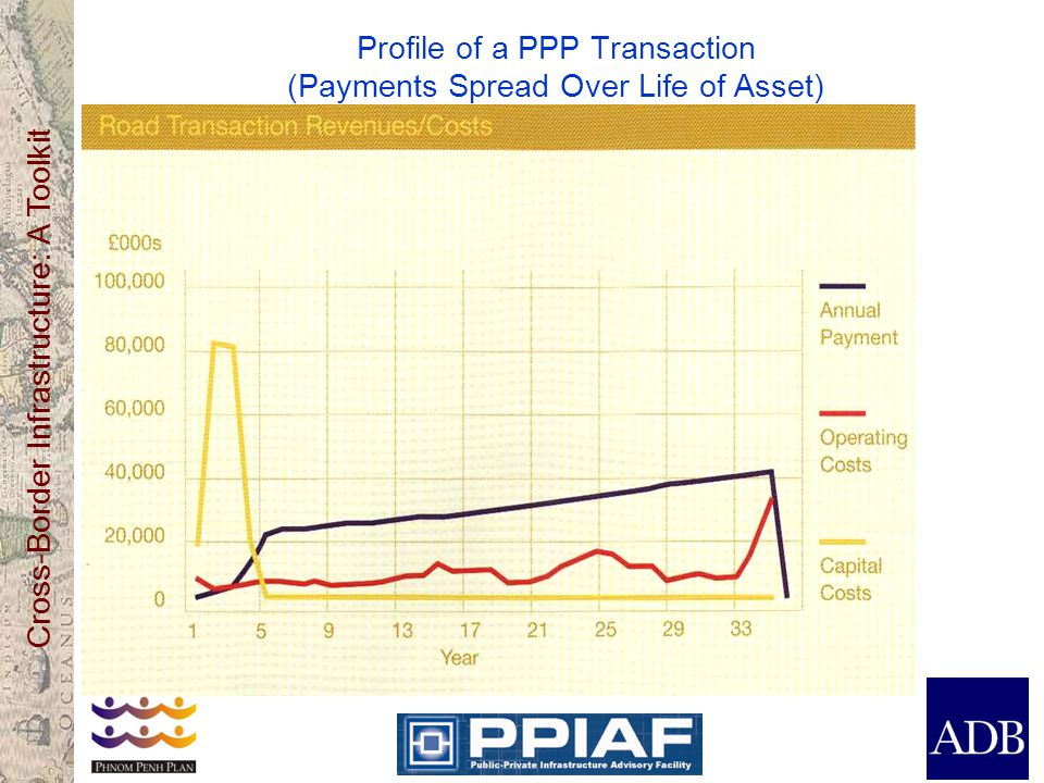 Profile of a PPP Transaction (Payments Spread Over Life of Asset)