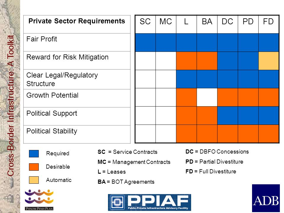 Private Sector Requirements