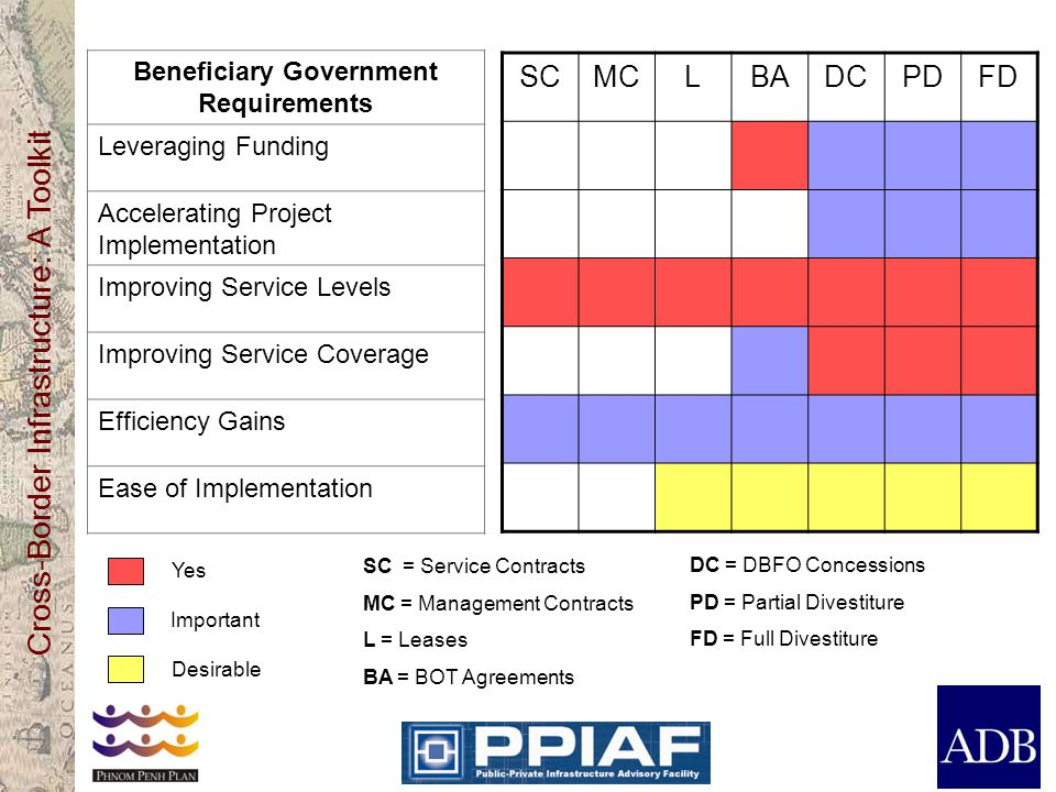 Beneficiary Government Requirements