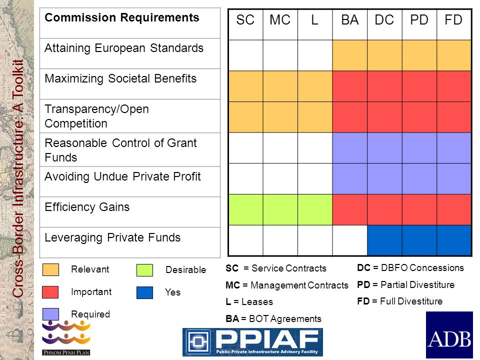 SC MC L BA DC PD FD Commission Requirements