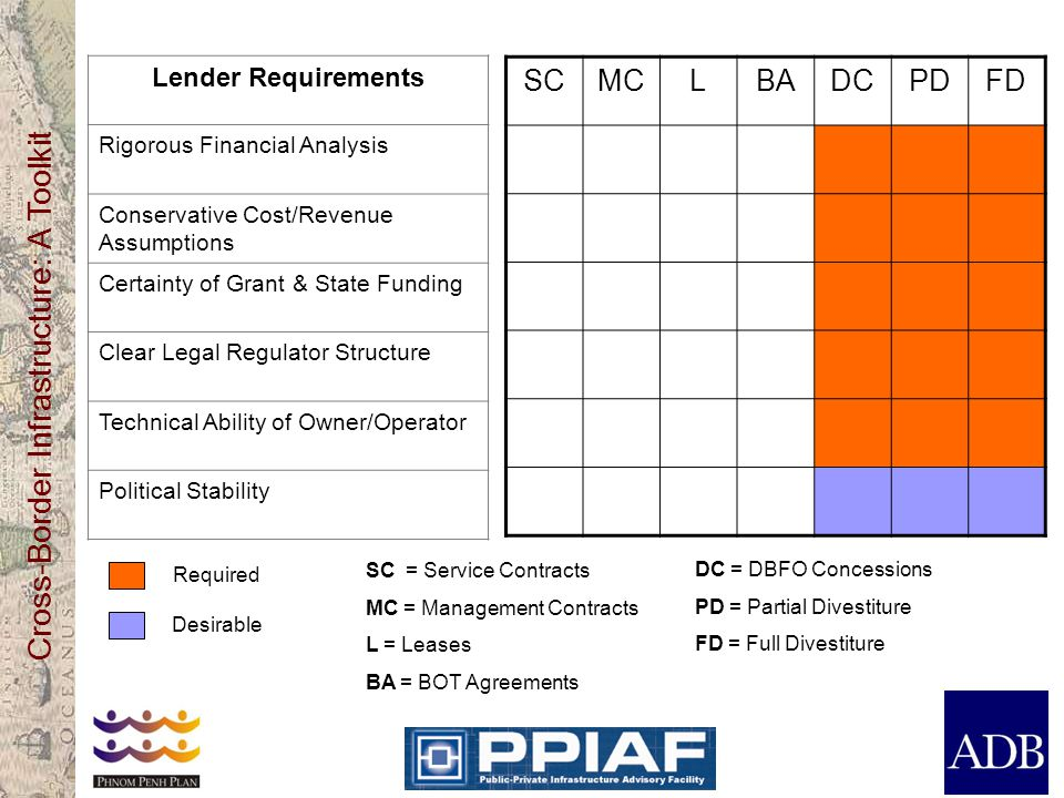 SC MC L BA DC PD FD Lender Requirements Rigorous Financial Analysis
