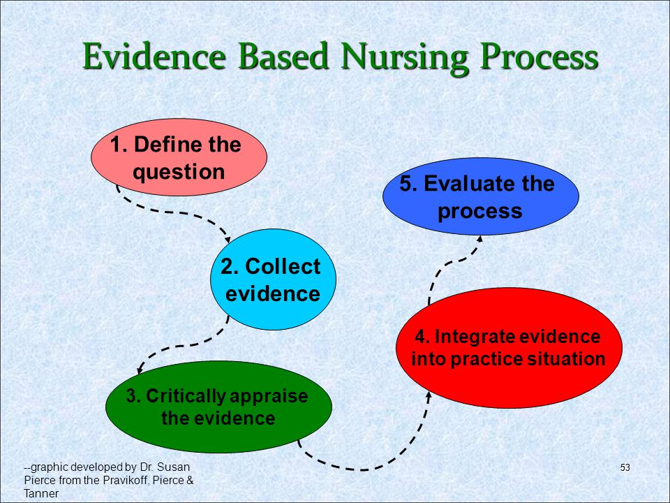 Evidence Based Nursing Process