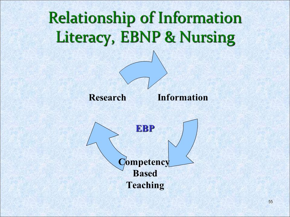 Relationship of Information Literacy, EBNP & Nursing