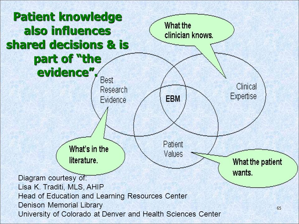 Patient knowledge also influences shared decisions & is part of the evidence .