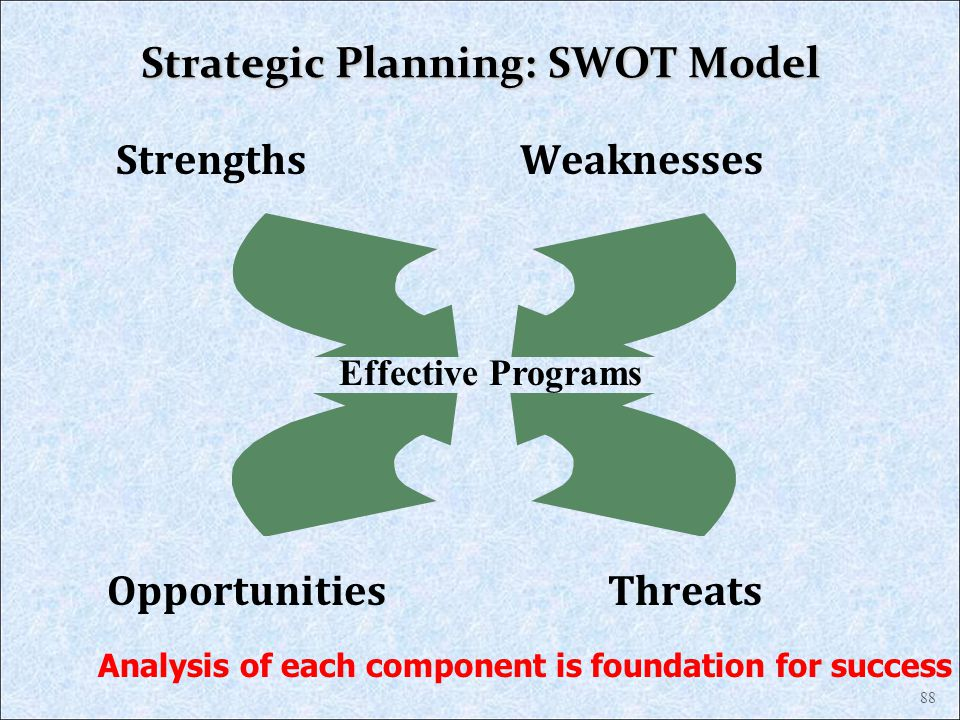 Strategic Planning: SWOT Model