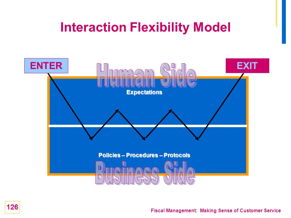 Interaction Flexibility Model