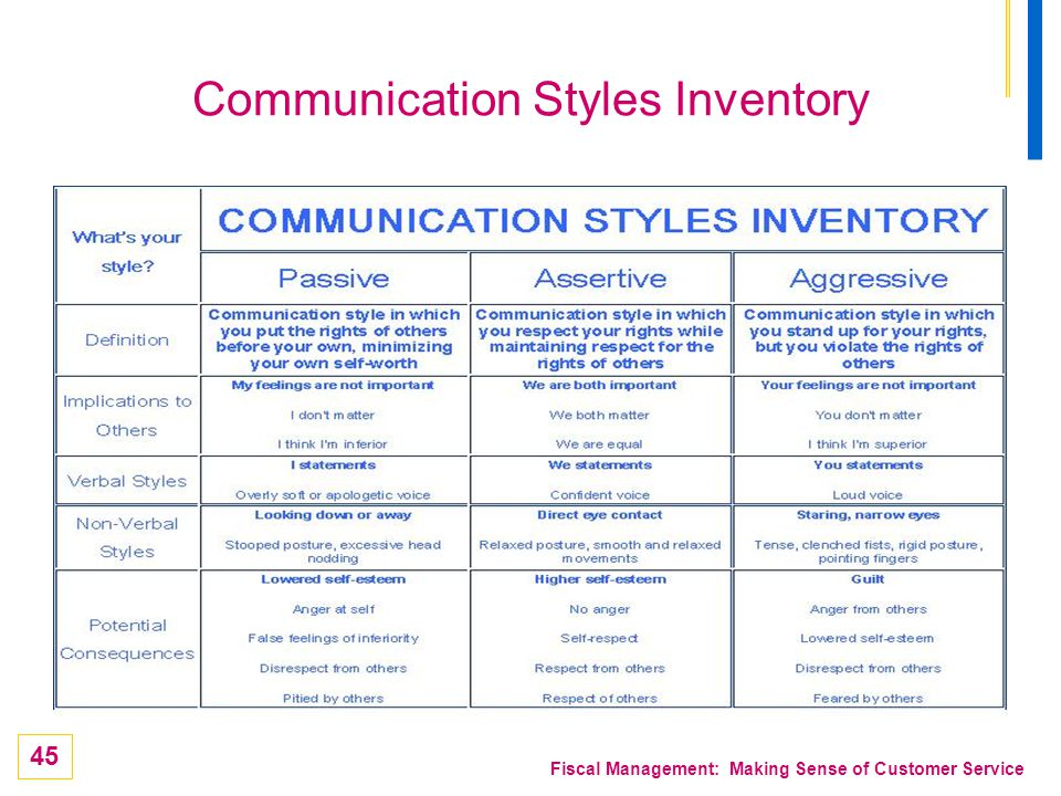 Communication Styles Inventory