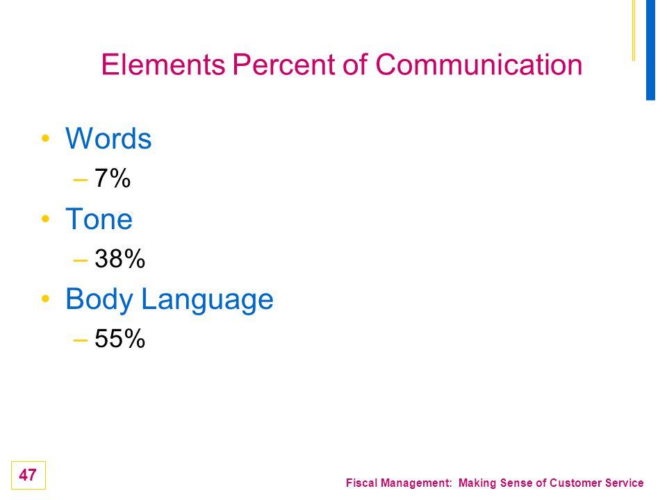 Elements Percent of Communication