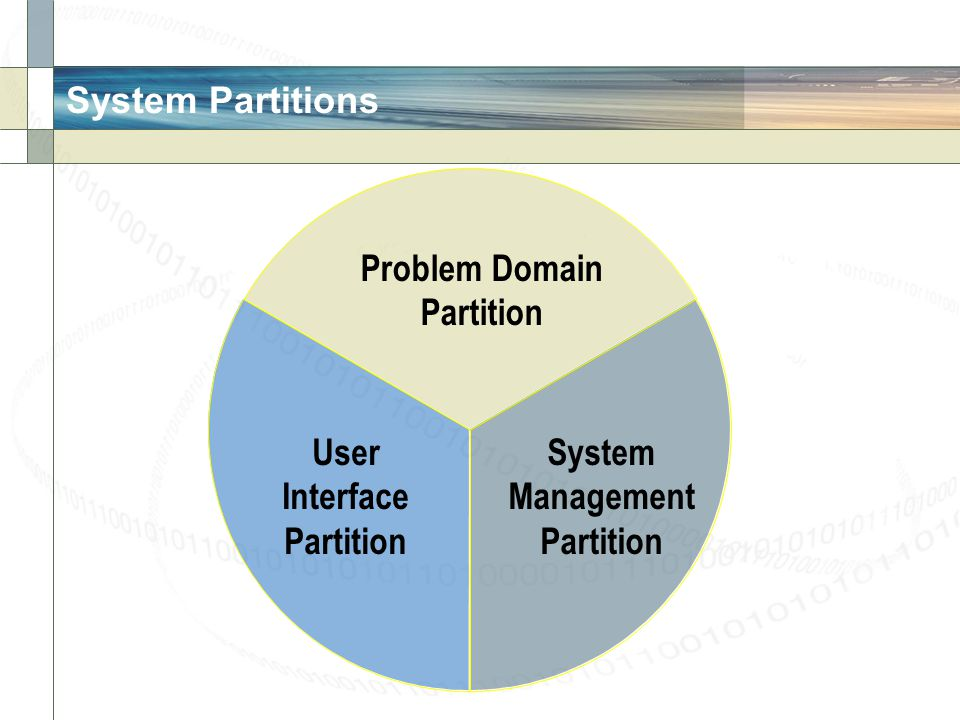 System Partitions Problem Domain Partition User Interface System Management