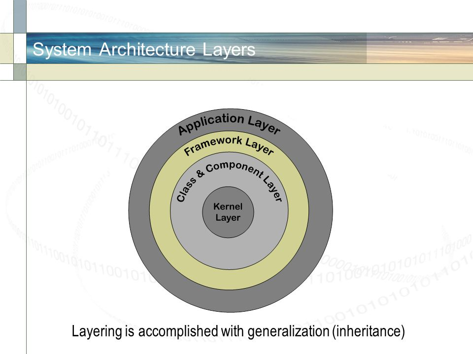 System Architecture Layers