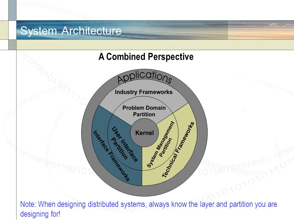 System Architecture A Combined Perspective