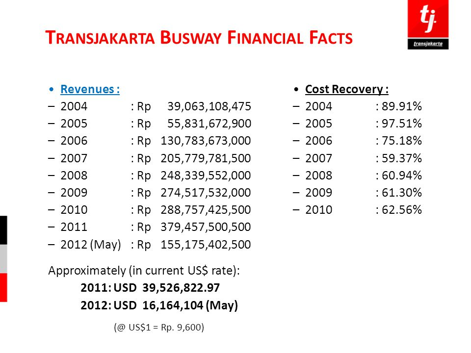 Transjakarta Busway Financial Facts
