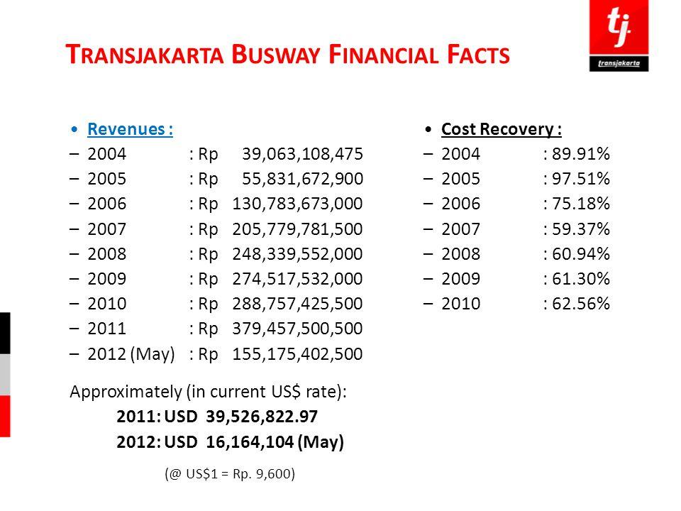 Transjakarta Busway Financial Facts