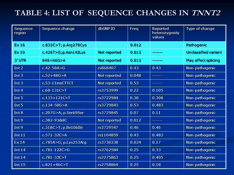 TABLE 4: LIST OF SEQUENCE CHANGES IN TNNT2