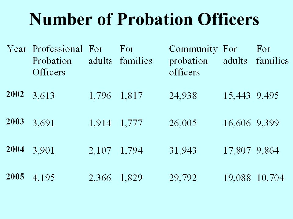 Number of Probation Officers