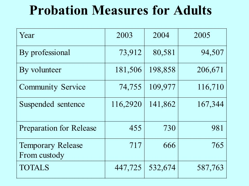 Probation Measures for Adults