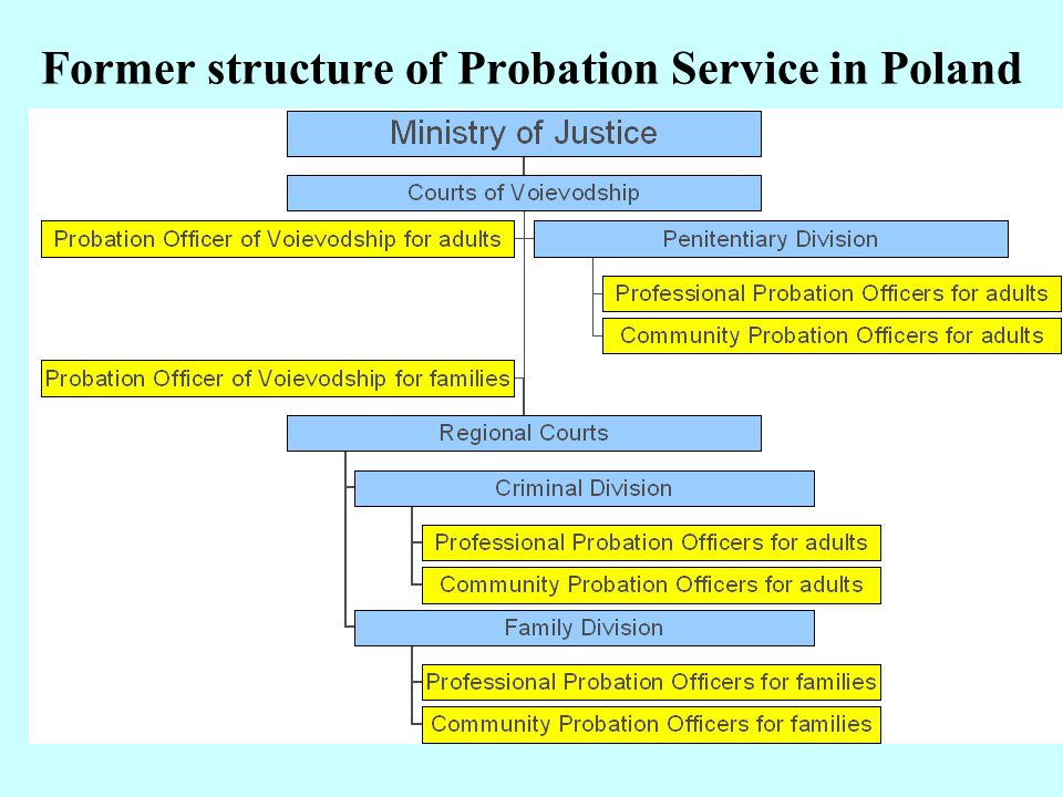 Former structure of Probation Service in Poland