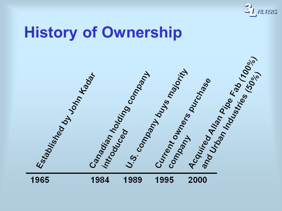History of Ownership
