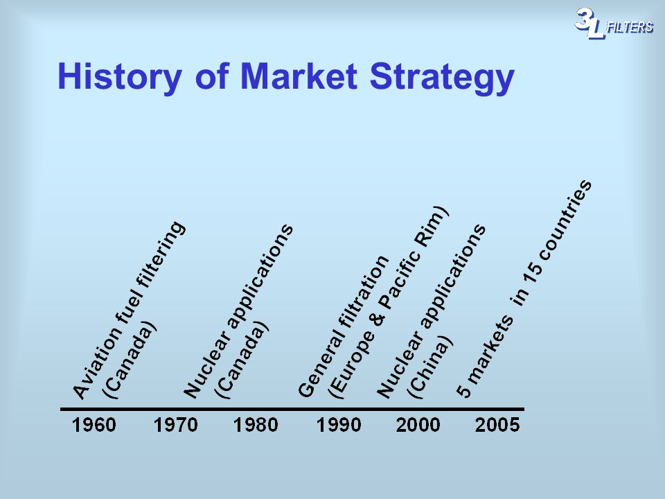 History of Market Strategy