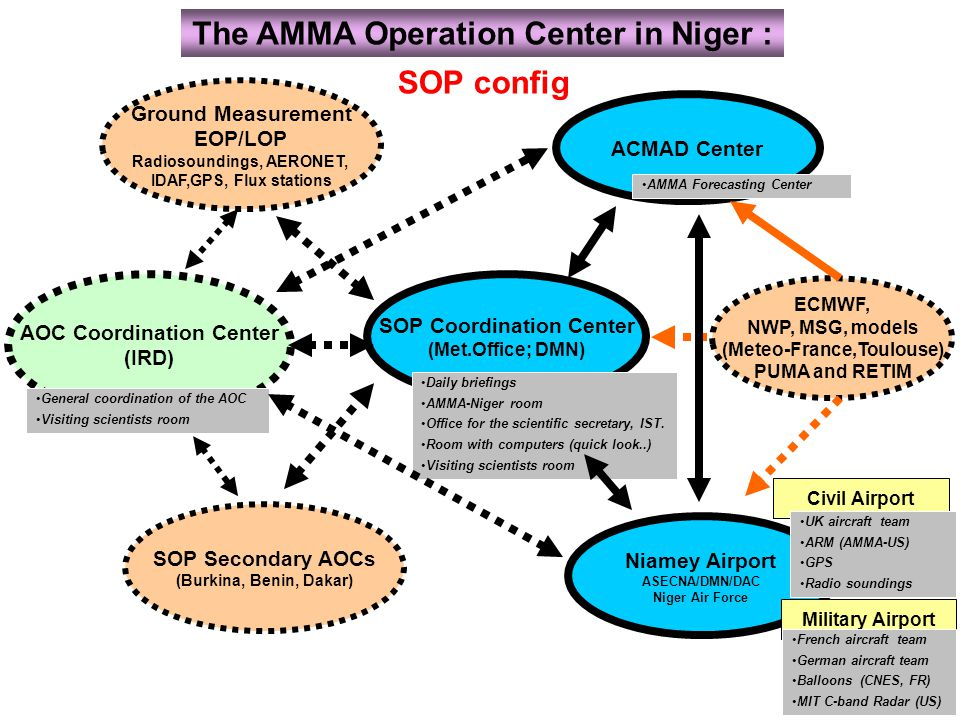 The AMMA Operation Center in Niger :