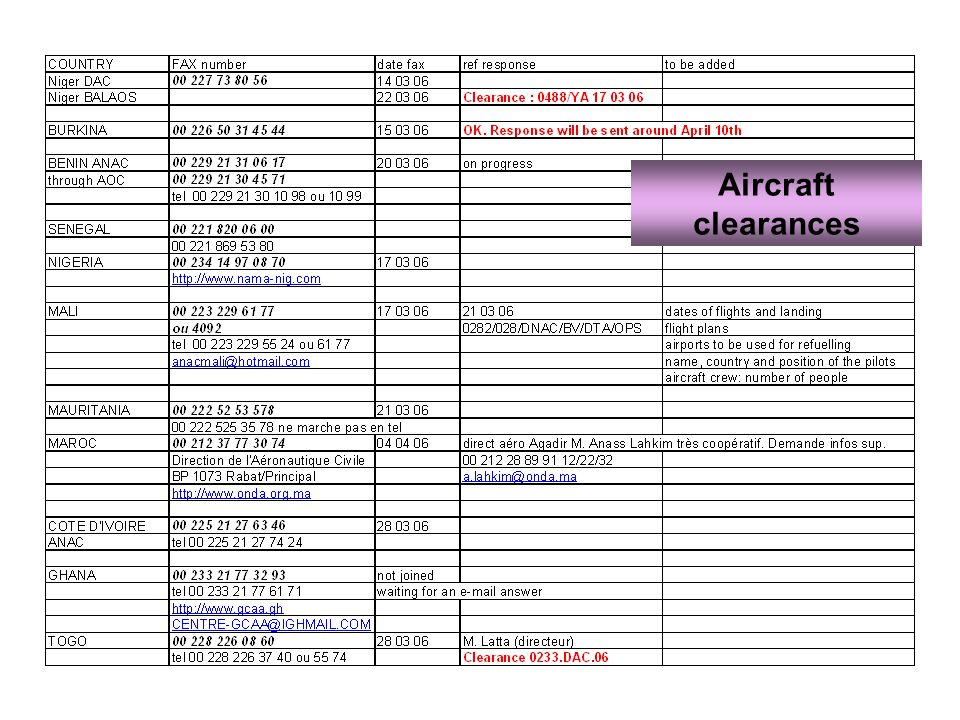 Aircraft clearances