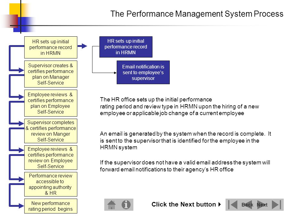 Introduction: The Performance Management System Process - Ppt Download