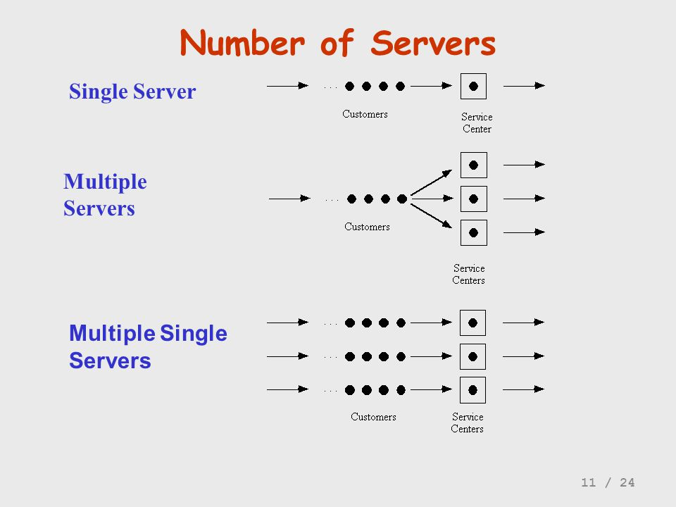 Number of Servers Single Server Multiple Servers