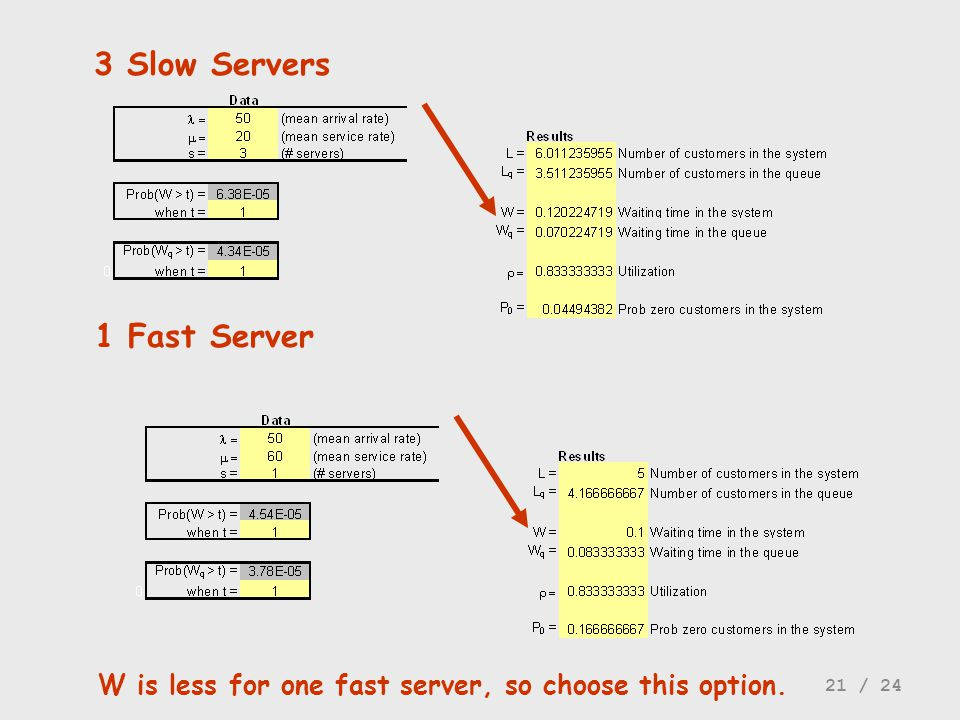 3 Slow Servers 1 Fast Server