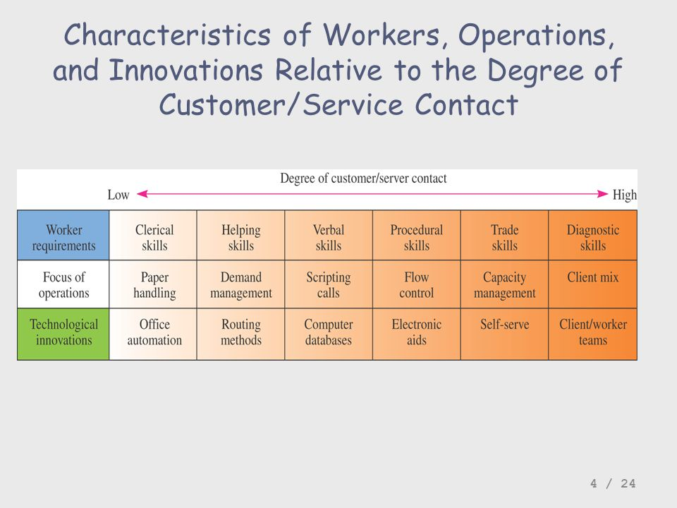 Characteristics of Workers, Operations, and Innovations Relative to the Degree of Customer/Service Contact