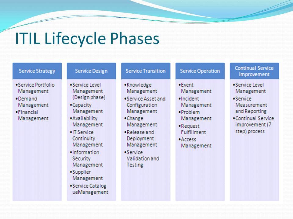 Introduction to the ITIL® Service Lifecycle