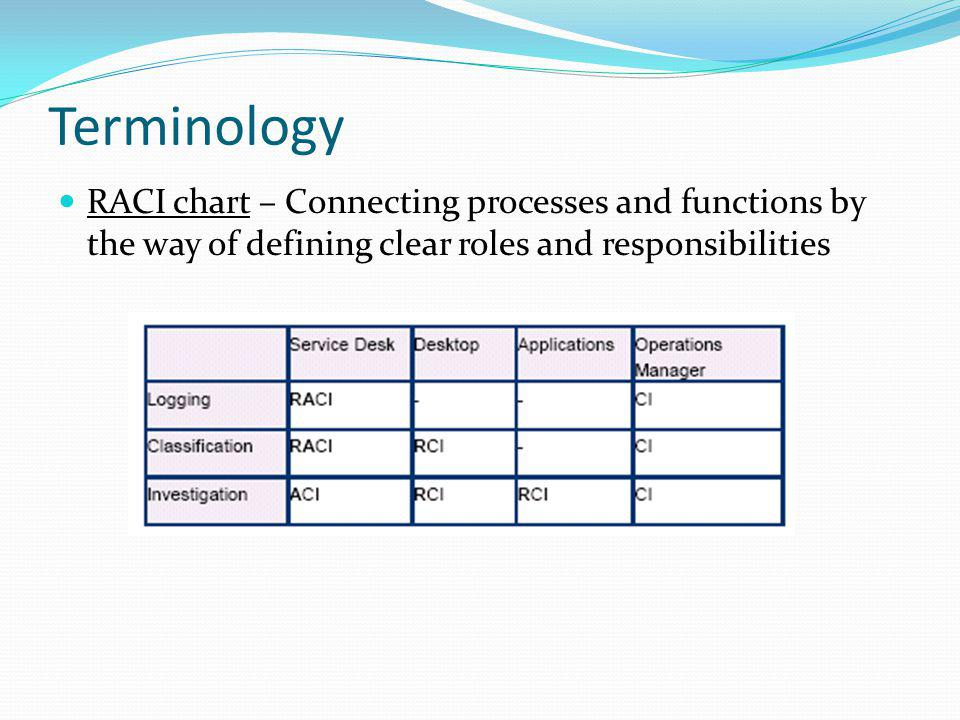 Terminology RACI chart – Connecting processes and functions by the way of defining clear roles and responsibilities.