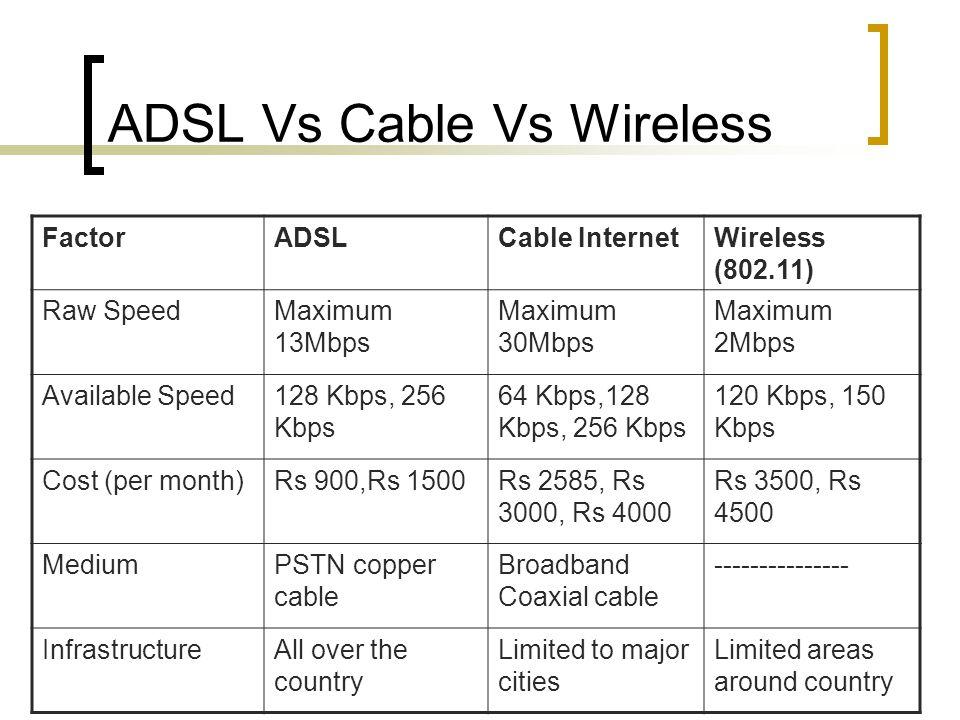 ADSL Vs Cable Vs Wireless
