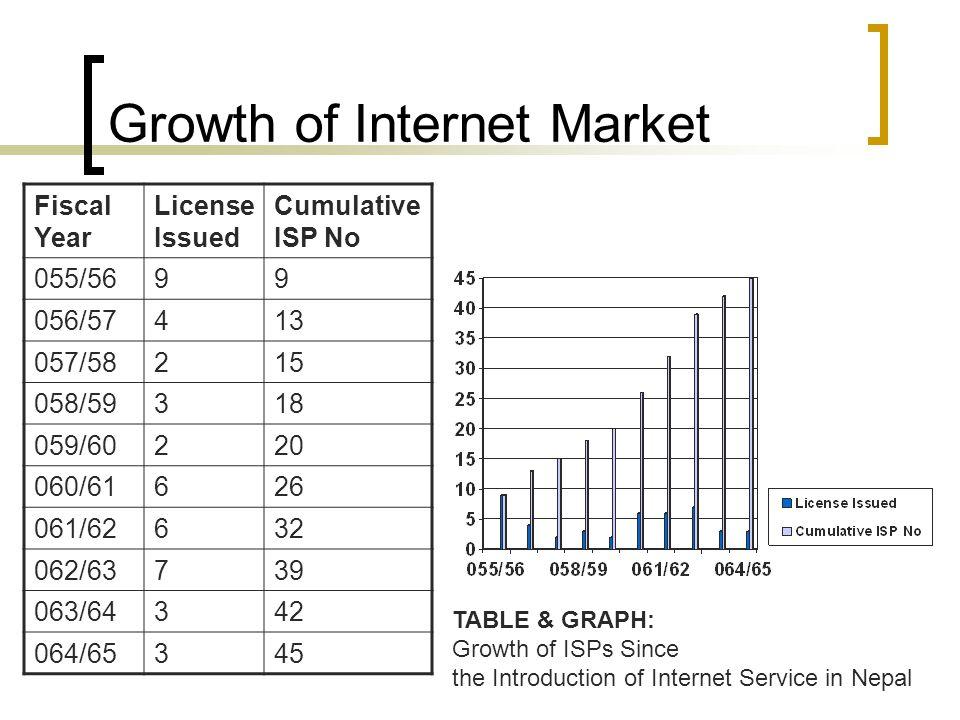 Growth of Internet Market