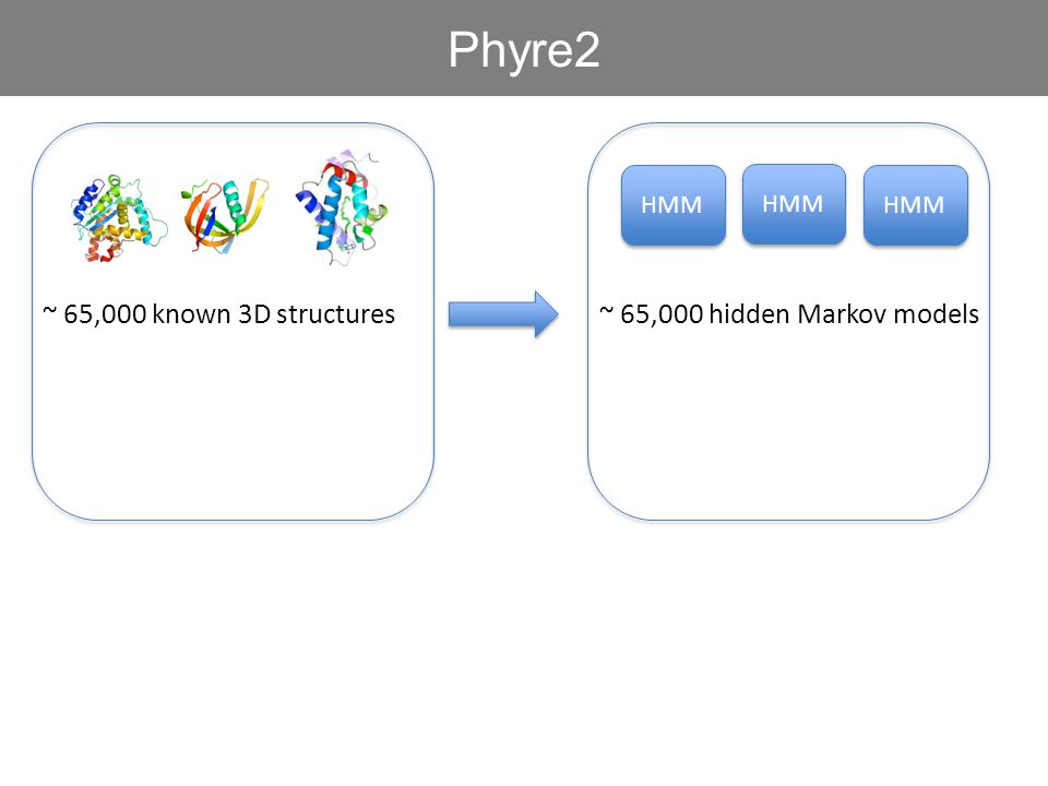 Phyre2 ~ 65,000 known 3D structures ~ 65,000 hidden Markov models HMM