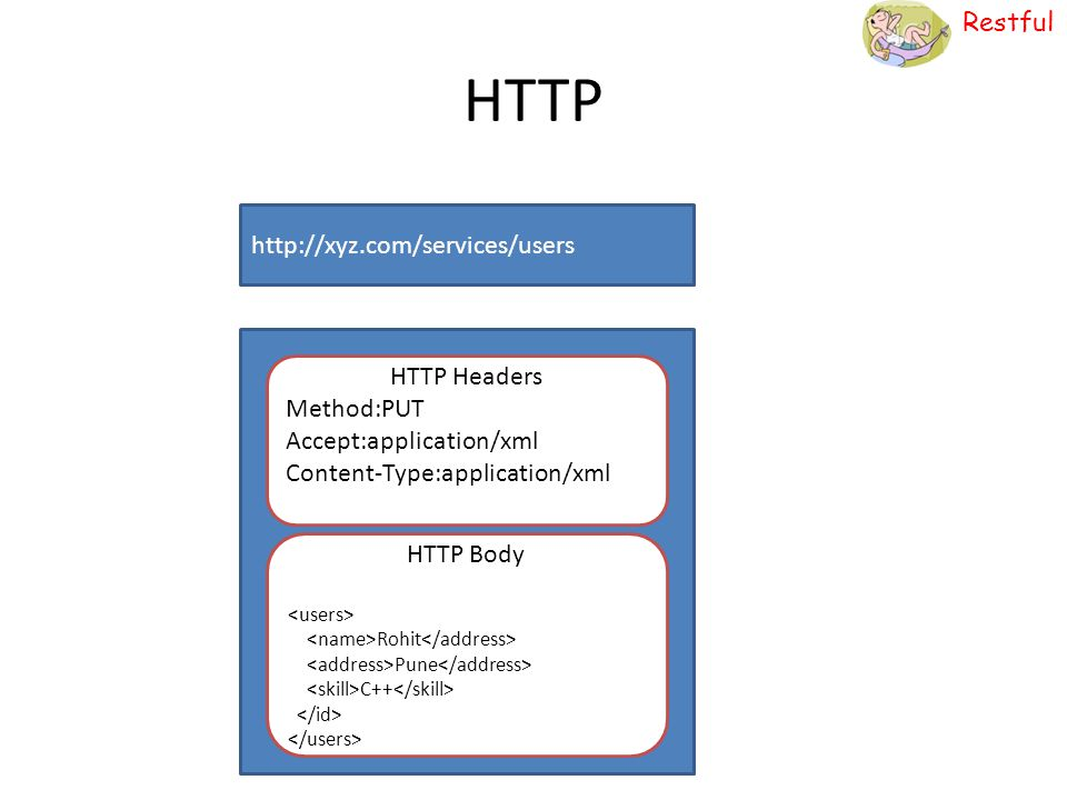 HTTP http://xyz.com/services/users HTTP Headers Method:PUT