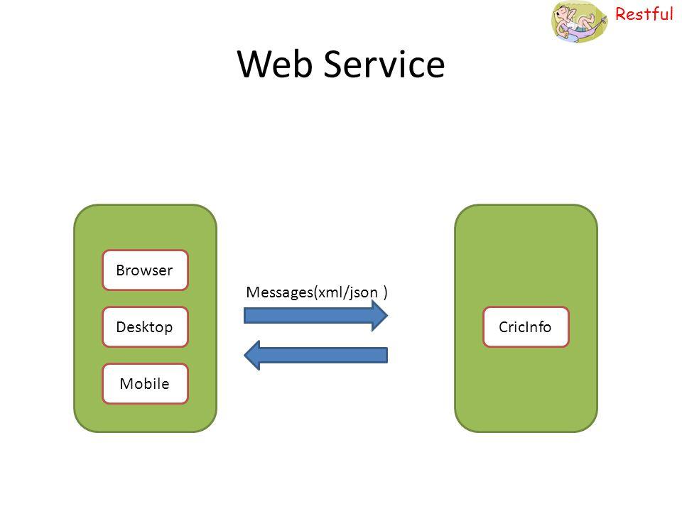Web Service Browser Messages(xml/json ) Desktop CricInfo Mobile