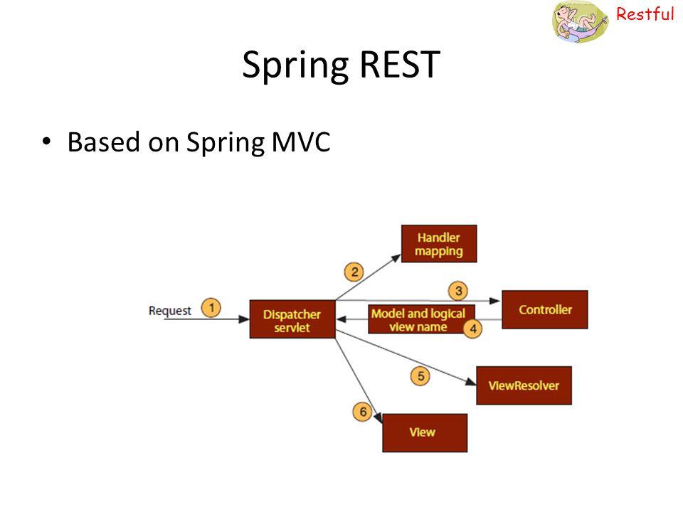 Spring REST Based on Spring MVC