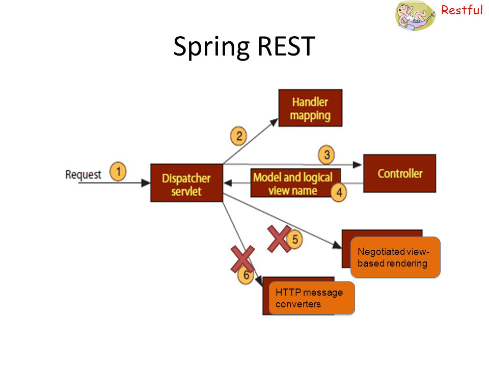 Spring REST Negotiated view-based rendering HTTP message converters