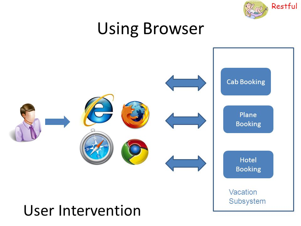 Using Browser User Intervention Cab Booking Plane Booking