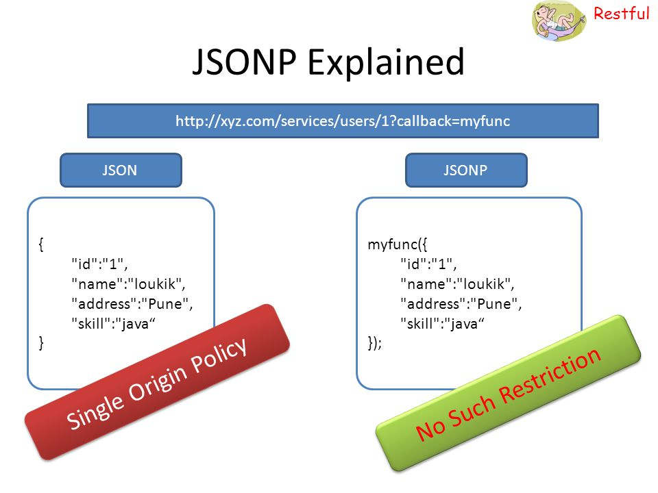 JSONP Explained Single Origin Policy No Such Restriction