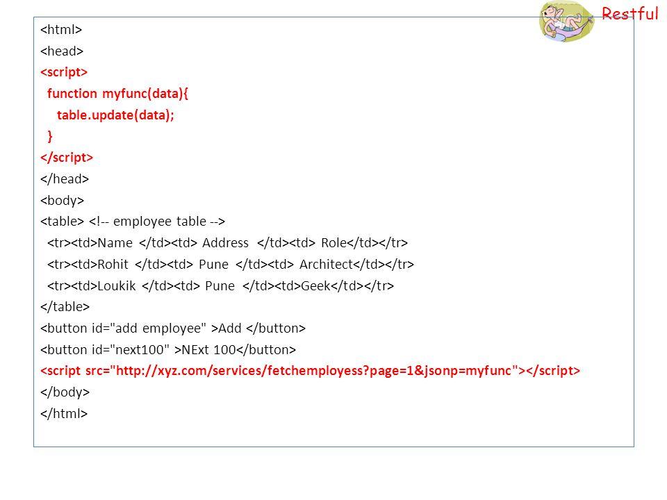 <html> <head> <script> function myfunc(data){ table