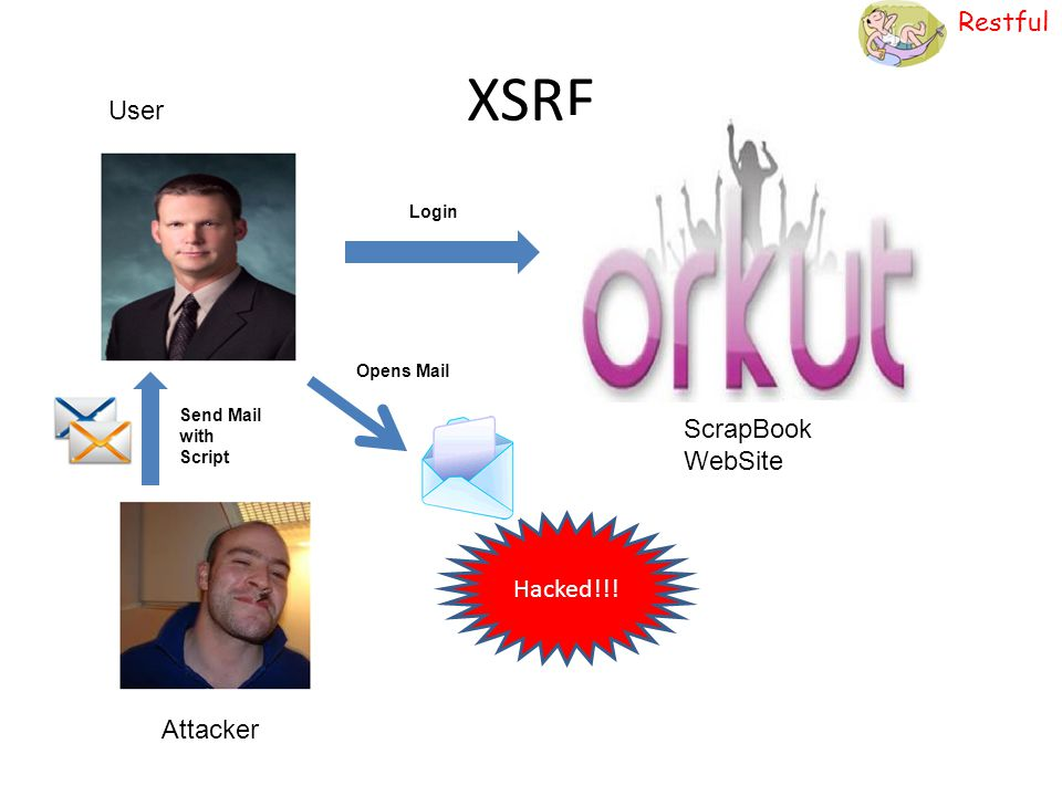 XSRF User ScrapBook WebSite Hacked!!! Attacker Login Opens Mail