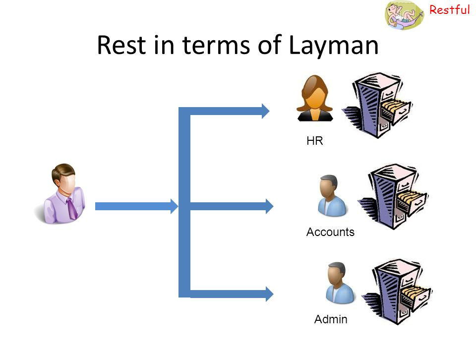 Rest in terms of Layman HR Accounts Admin