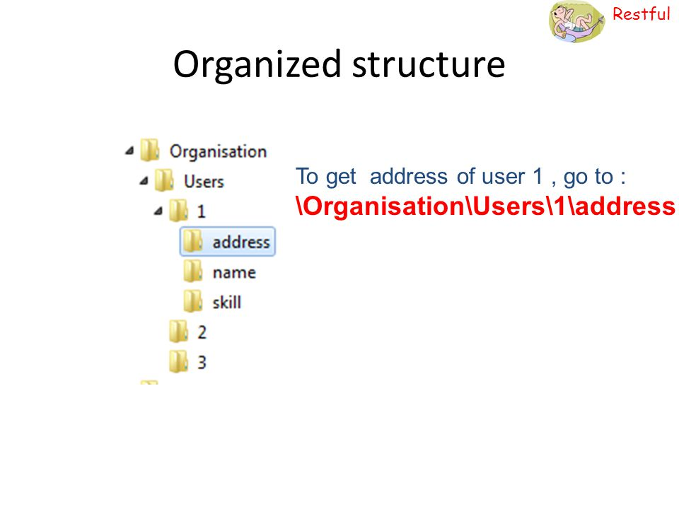 Organized structure To get address of user 1 , go to : \Organisation\Users\1\address