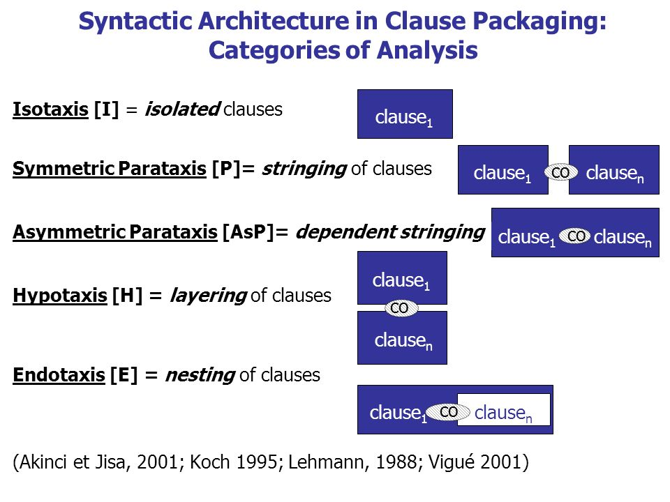 Syntactic Architecture in Clause Packaging: Categories of Analysis