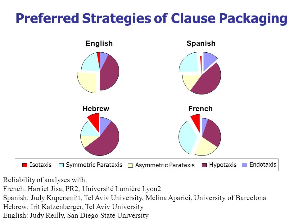 Preferred Strategies of Clause Packaging