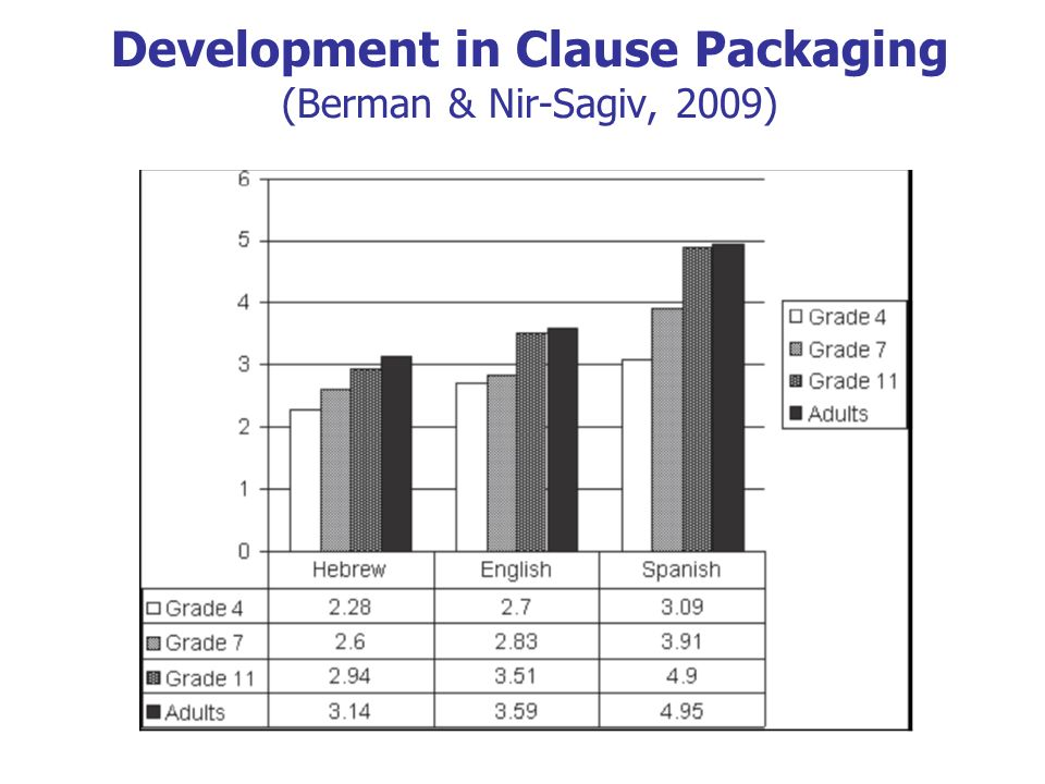 Development in Clause Packaging (Berman & Nir-Sagiv, 2009)